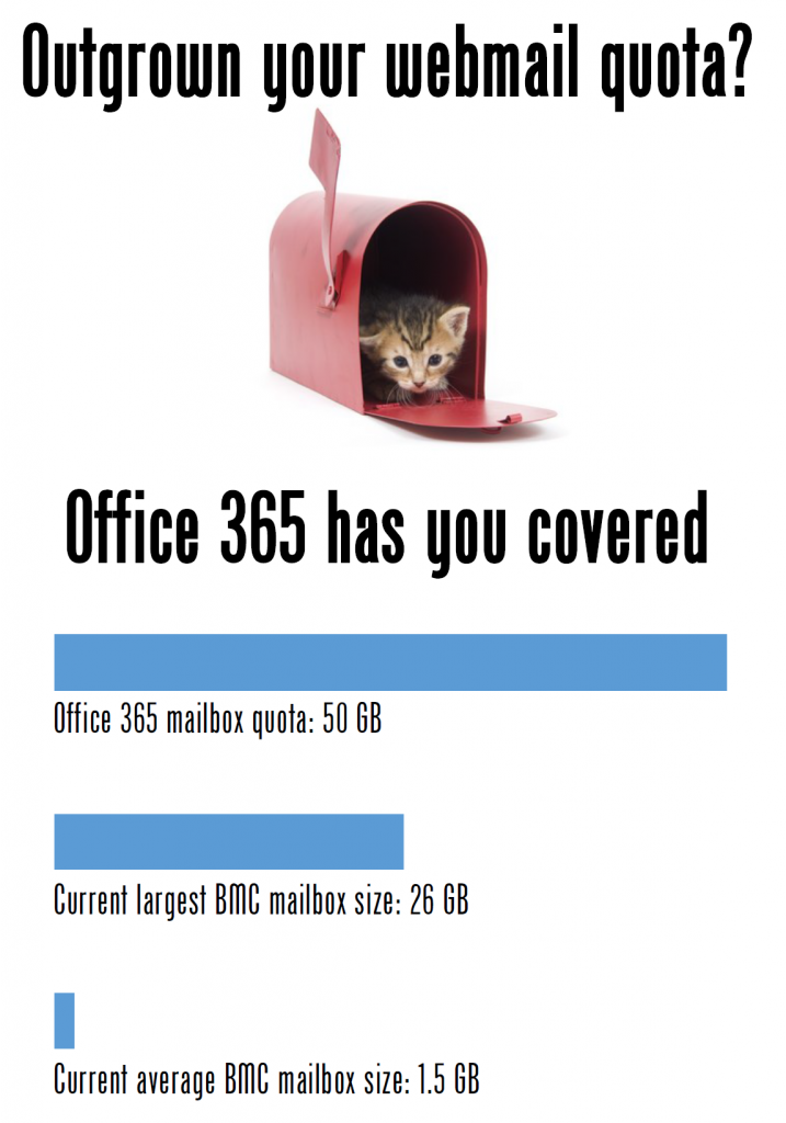 Comparison of current inbox sizes to Office 365's webmail quota